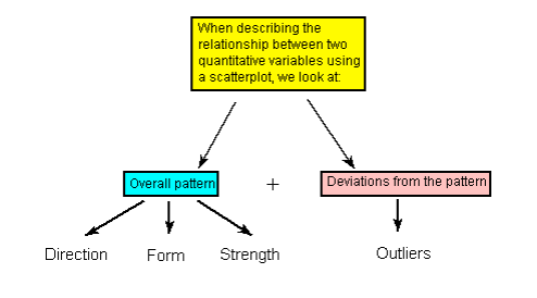 describe different methods of establishing correlation between variables and provide an example of e Describe at least two different methods of establishing correlation between variables and provide an example of each according to the text, there are four each method views variables not in isolation, but instead as systematically and meaningfully associated with, or related to, other variables.